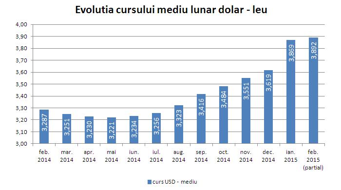 Depreciere leu fata de dolar curs mediu 2014