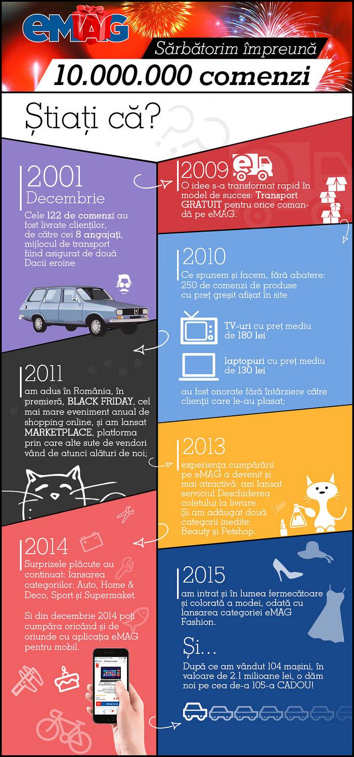 Infografic istorie eMAG 2001-2015 10 milioane comenzi