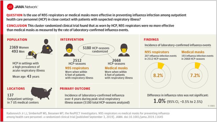 JAMA studiu masti medicale vs N95