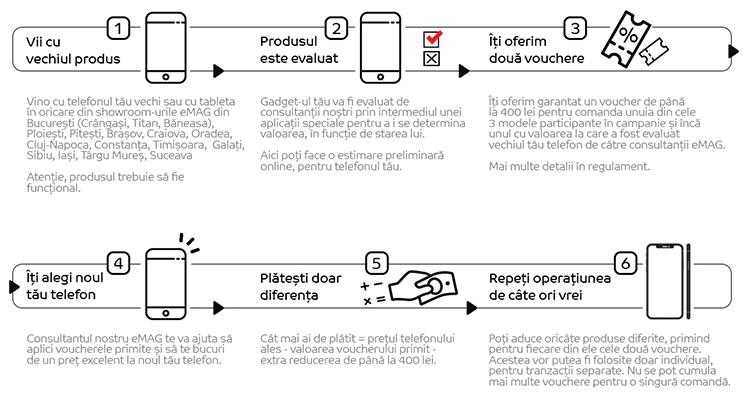 Pași Buy-Back Samsung Galaxy S21 eMAG